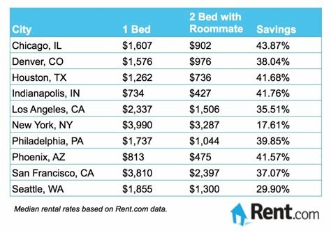 Best How Much Does Electricity Cost For A 1 Bedroom Apartment With Pictures