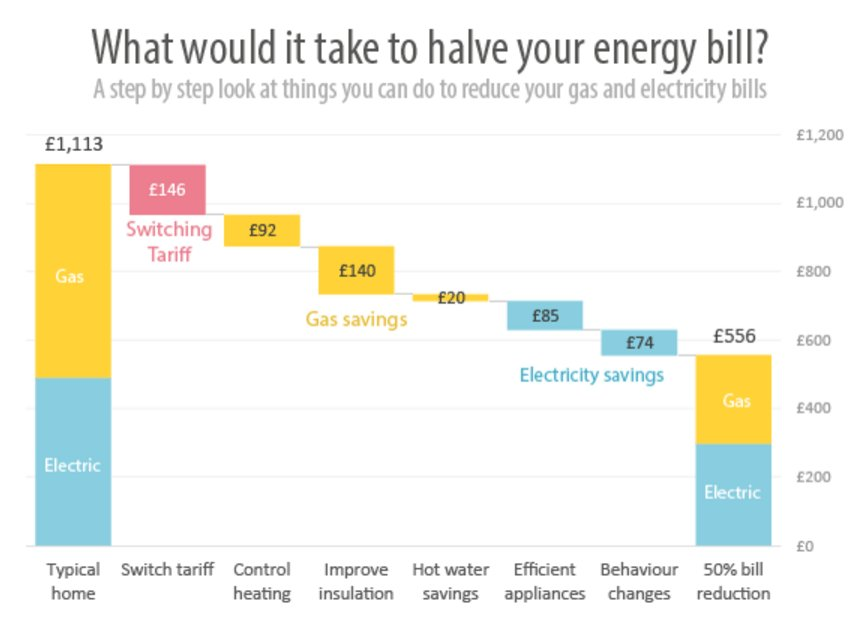 Best Average Electric Bill For 3 Bedroom House Uk With Pictures