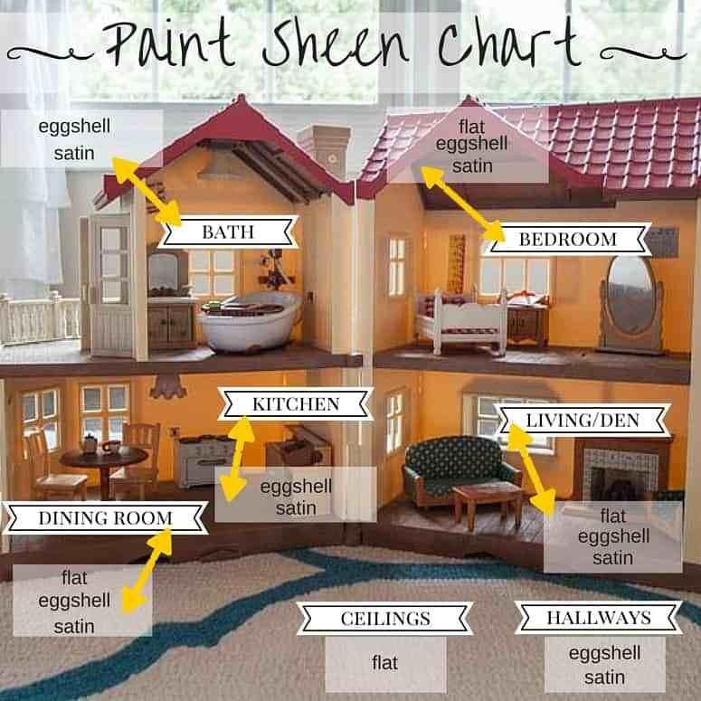 Best How To Choose A Paint Sheen The Heathered Nest With Pictures