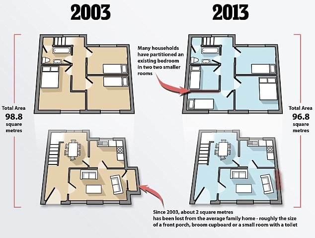 Best Average British Home Has Shrunk By Two Square Metres In Just A Decade Daily Mail Online With Pictures