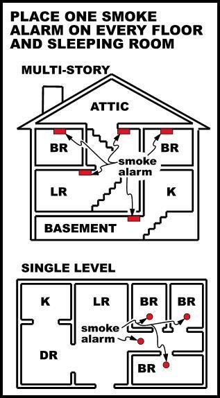 Best Where Are Smoke Alarms Required Home Inspector San With Pictures