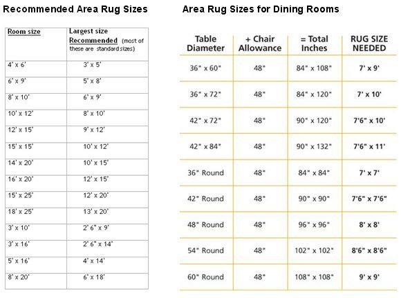Best Recommended Area Rug Sizes For Bedroom Dining Room Fyi With Pictures