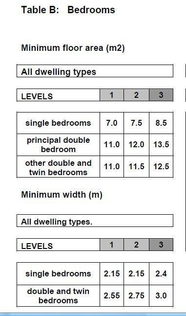 Best What Is A Bedroom – There Is A Minimum Size And Specification…From The Coalition – Speye Joe With Pictures