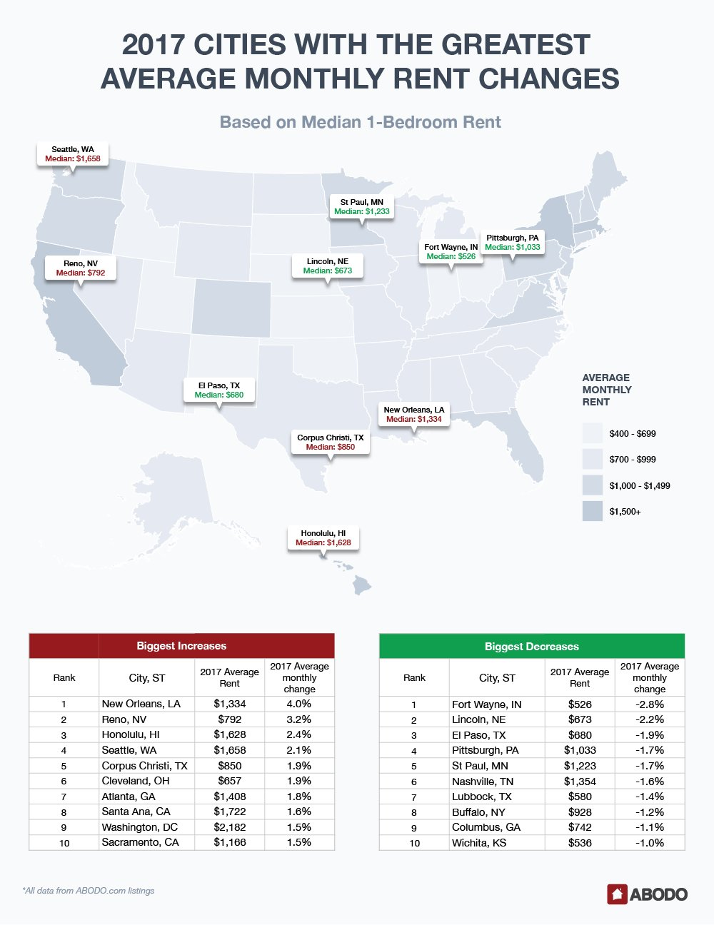 Best America S 2017 Rental Market In Review Prices Jumped 2 4 With Pictures