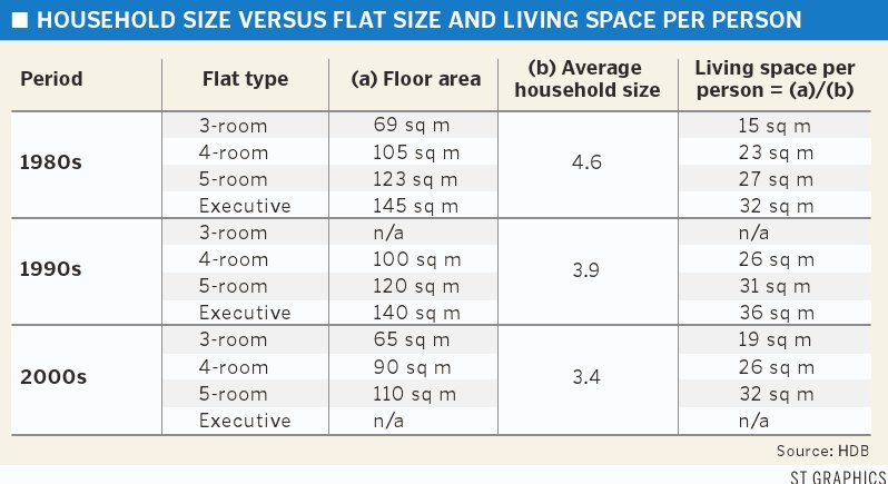 Best Hdb Flats Size 1960 2010 Analysis Are The Flats Shrinking With Pictures