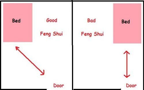 Best Feng Shui Bed Position Suggestion Home Design Ideas With Pictures