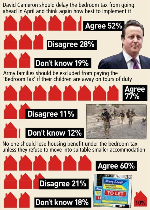 Best Voters Call On David Cameron To Delay Bedroom Tax Mirror With Pictures