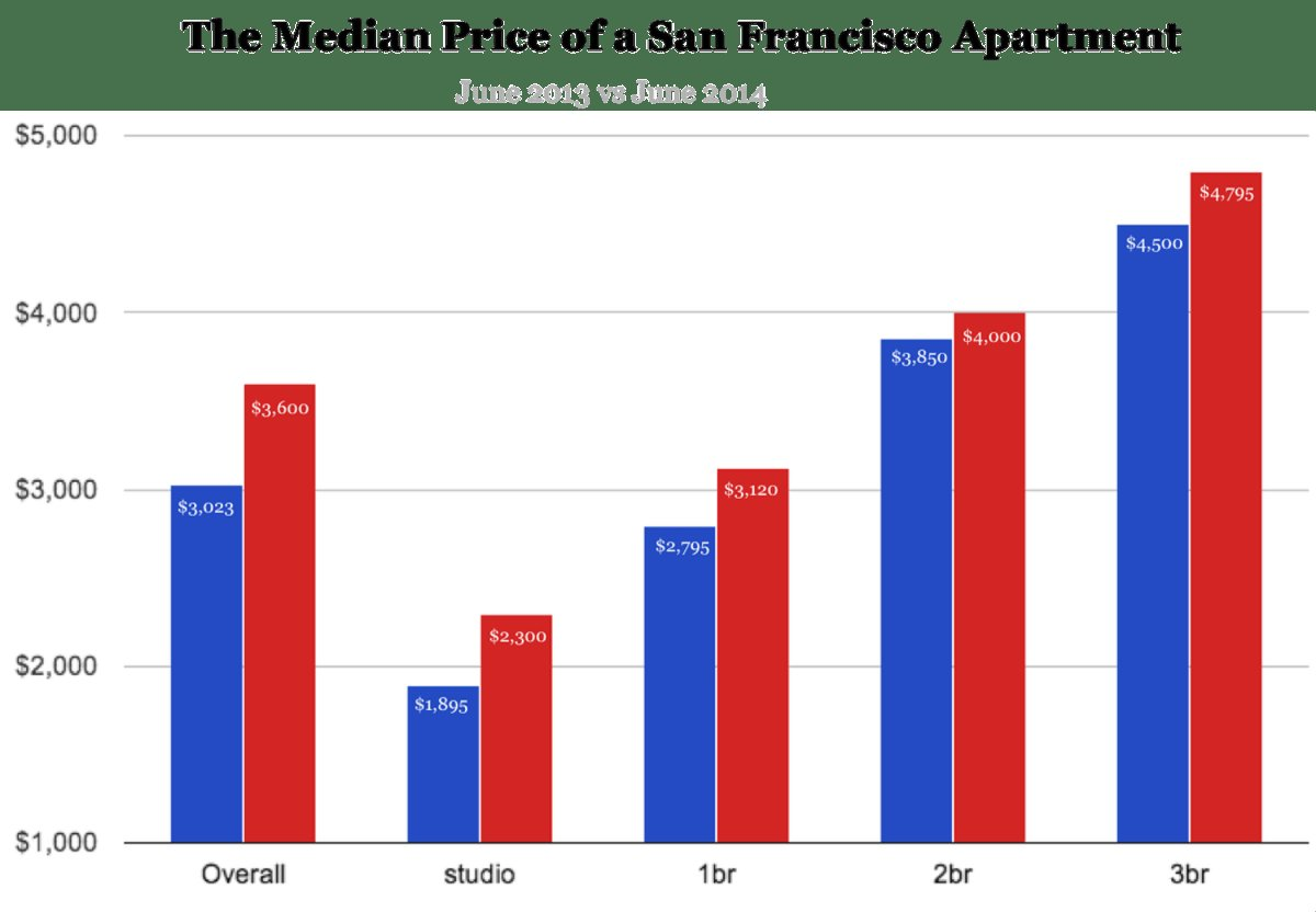 Best San Francisco Neighborhoods Where One Bedrooms Are With Pictures