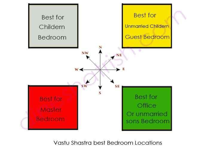 Best Vastu For Bedroom Vastu Shastra Tips Peaceful Bedroom With Pictures