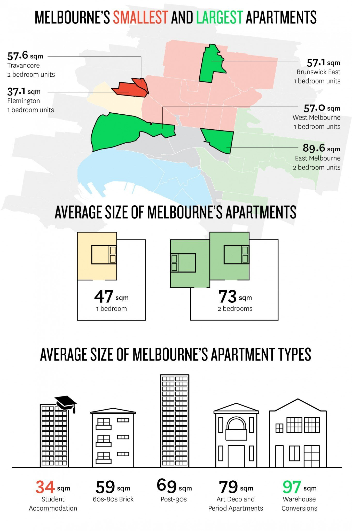 Best Average Water Bill For One Bedroom Apartment With