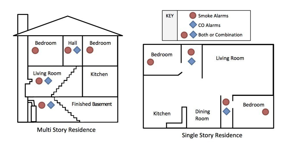 Best Smoke And Carbon Monoxide Detectors After With Pictures
