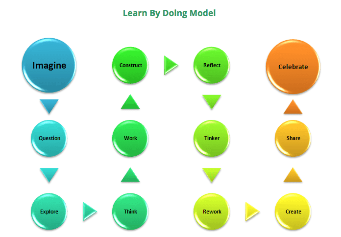 Learn by Doing Model (Loertscher, Koechlin)