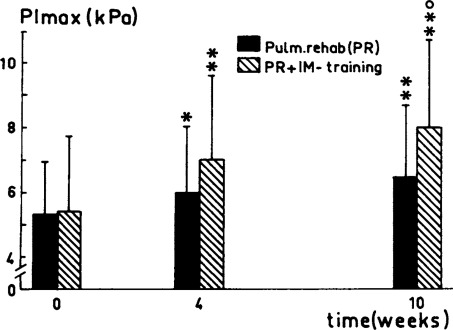Target-Flow Inspiratory Muscle Training during Pulmonary
