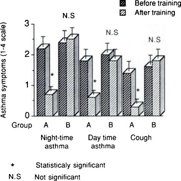 Inspiratory Muscle Training in Patients with Bronchial