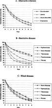 Predictors of Survival in Patients Receiving Domiciliary