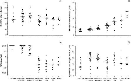 Bronchial Subepithelial Fibrosis Correlates With Airway
