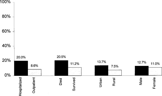 Frequency of Subspecialty Physician Care for Elderly