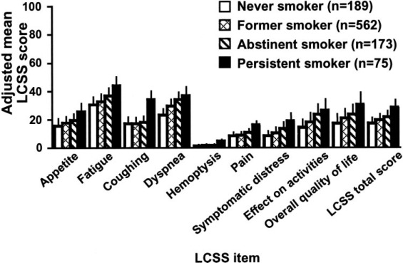 The Relationship Between Cigarette Smoking and Quality of
