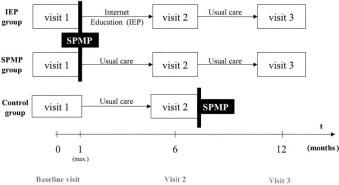Outcomes of a Web-Based Patient Education Program for
