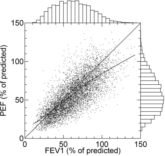 The Relationship Between FEV1 and Peak Expiratory Flow in