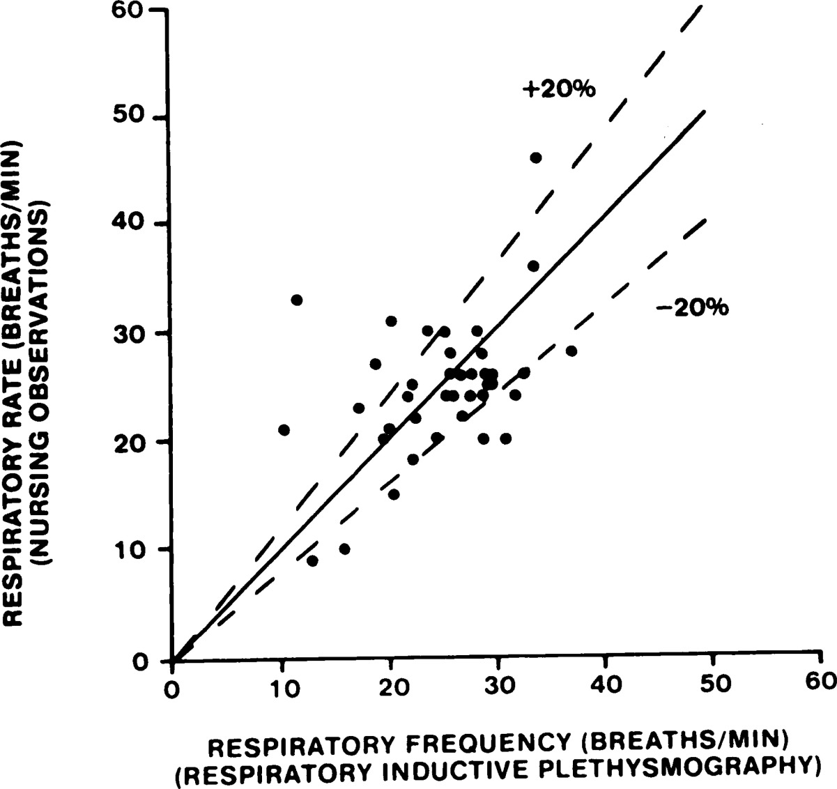 Continuous Noninvasive Monitoring of Respiratory Rate in