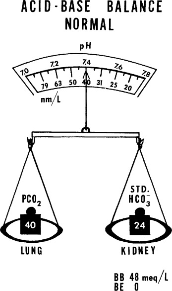 A Simplified Method for Presenting Acid-Base Balance