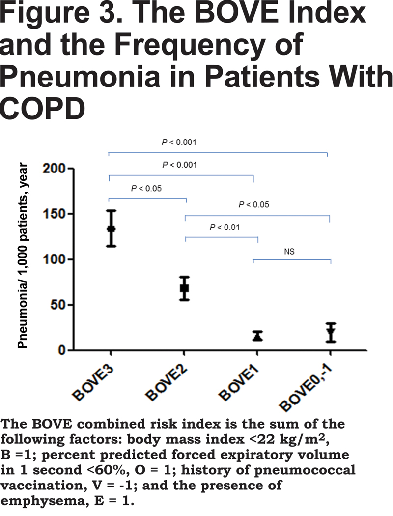Risk Factors For Pneumonia And The Effect Of The Pneumococcal Vaccine  In Patients With Chronic Airflow