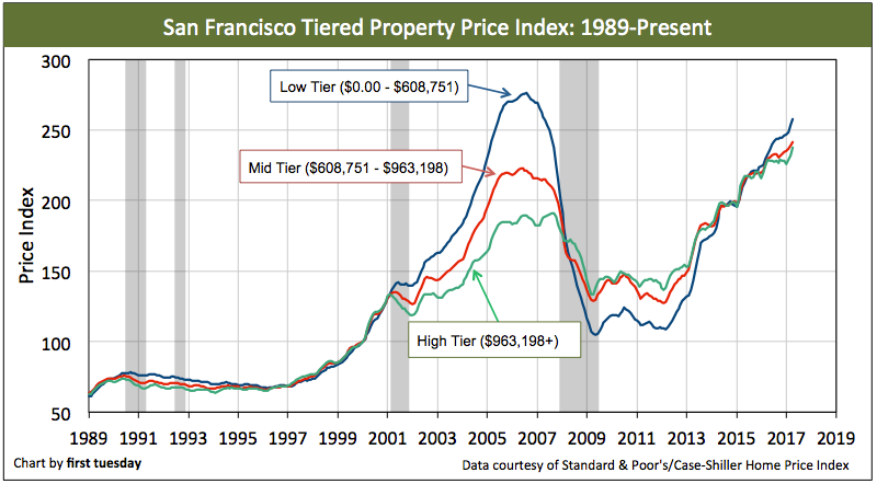san-francisco-home-prices-apr-2017