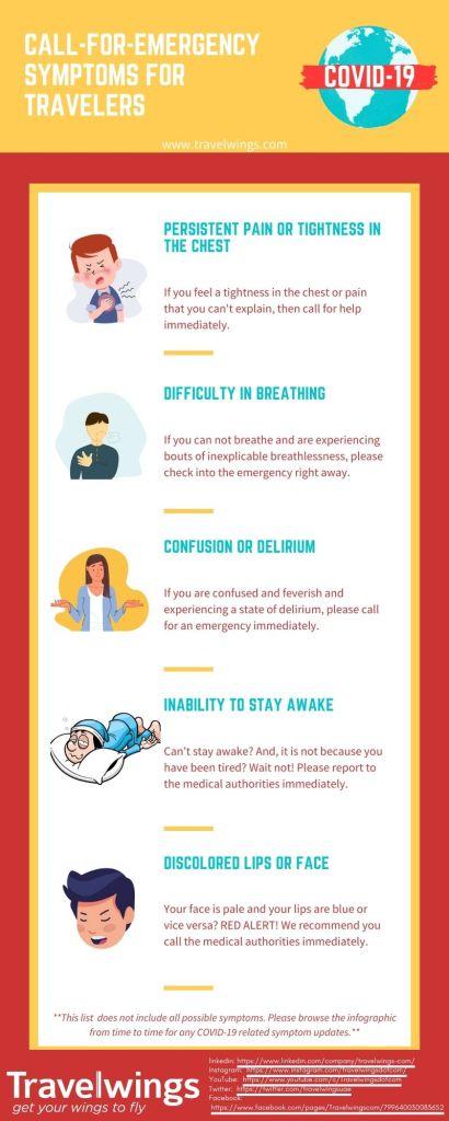 COVID-19 Symptoms For Travelers: Intermediate to Advanced