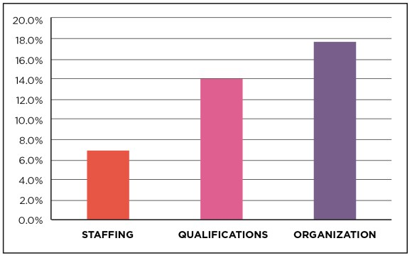Figure 3. Ineffective behaviors in the areas of staffing, qualifications, and organization.