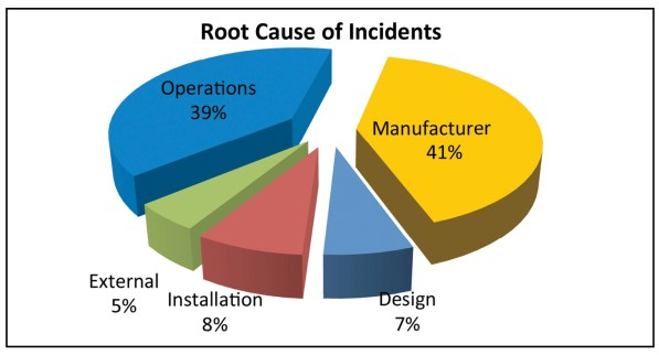 Figure 4. According to the Uptime Institute Abnormal Incident Reports (AIRs) database, the root cause of 39% of data center incidents falls into the operational area.