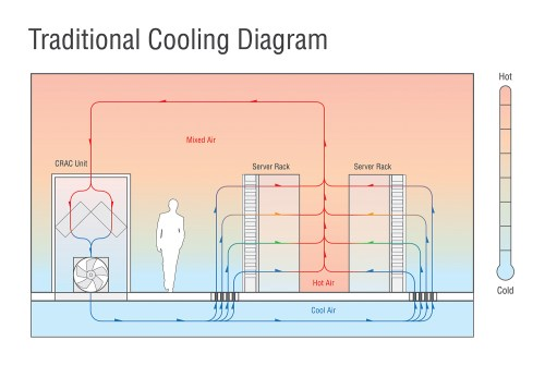 small resolution of figure 3 legacy raised floor cooling