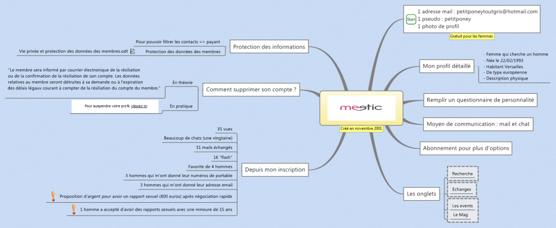 Carte du fonctionnement de Meetic