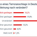 umfrage-terror-focus