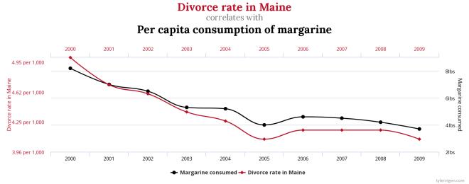 correlation_causalité_article_ondes