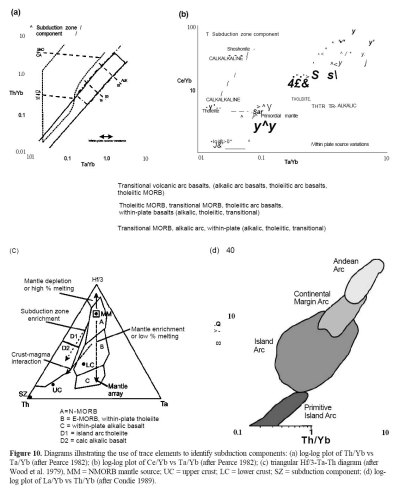 Igneous Rock Associations 8. Arc Magmatism II: Geochemical ...