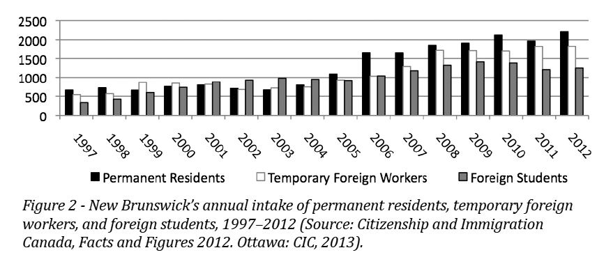 Temporary Foreign Workers in New Brunswick's Rural