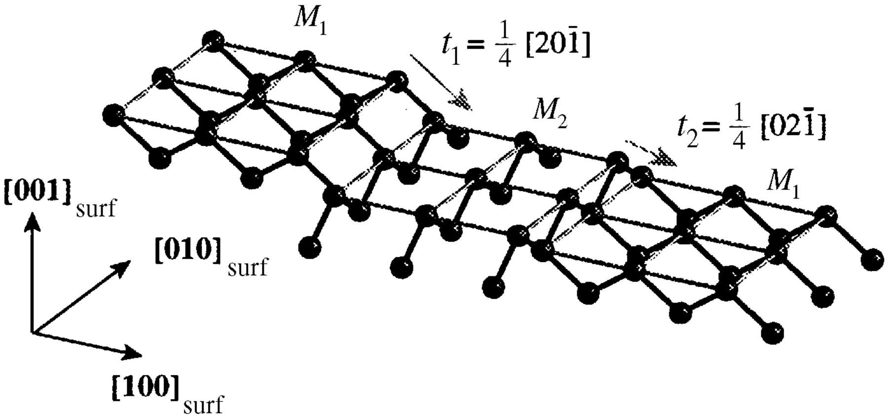 Iucr Influence Of Miscut On Crystal Truncation Rod