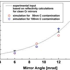 Mirror Ray Diagram Simulation Three Phase Two Speed Motor Wiring Iucr Characterization Of The Surface Contamination Deep X Lithography Mirrors Exposed To Synchrotron Radiation