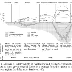 Hydrosphere Lithosphere Atmosphere Diagram 2000 Toyota Corolla Engine International Year Of Planet Earth 4. Utilizing Paleosols In Quaternary Climate Change Studies ...