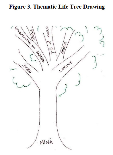 Life Tree Drawings as a Methodological Approach in Young