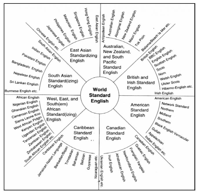 Interculturel et langues véhiculaires et auxiliaires