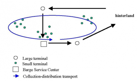Network dynamics in container transport by barge