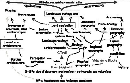 Geography and landscape science