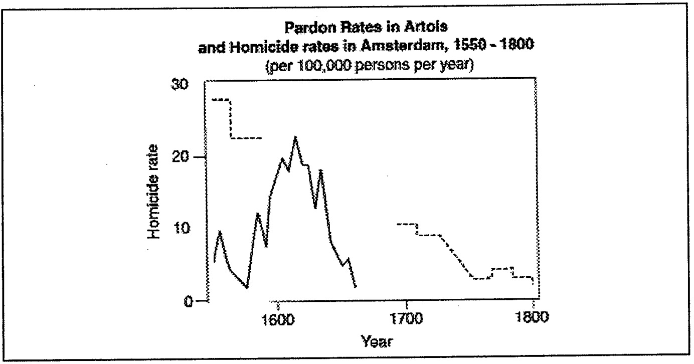 Homicide in Early Modern England 1549-1800 : The Need for