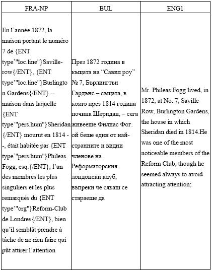 Dictionnaire Des Noms Propres Ou Presque : dictionnaire, propres, presque, Traduction, Propres, étude, Corpus