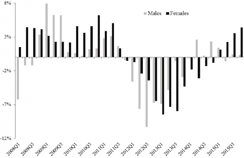 """A Gender Analysis of the Great Recession and """"Austericide"""
