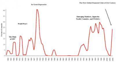 Financial Crisis of United Kingdom