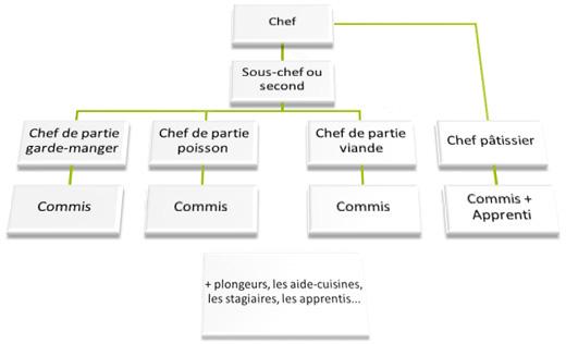 plan de travail cuisine professionnelle