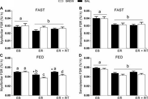 Hypoenergetic diet-induced reductions in myofibrillar